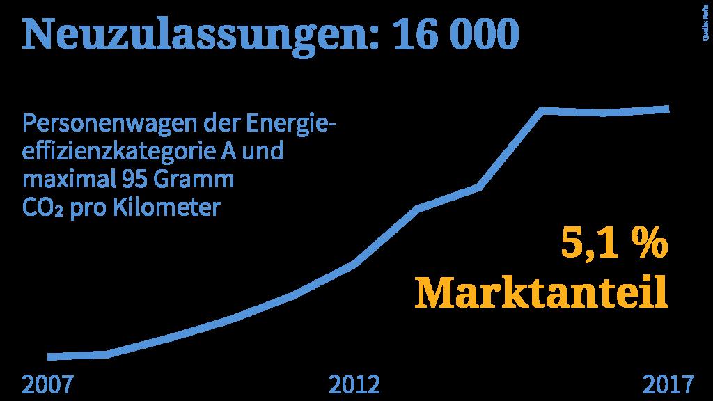 Grafik zu Neuzulassungen von Personenwagen der Energieeffizienz A: Marktanteil von 5.1 Prozent
