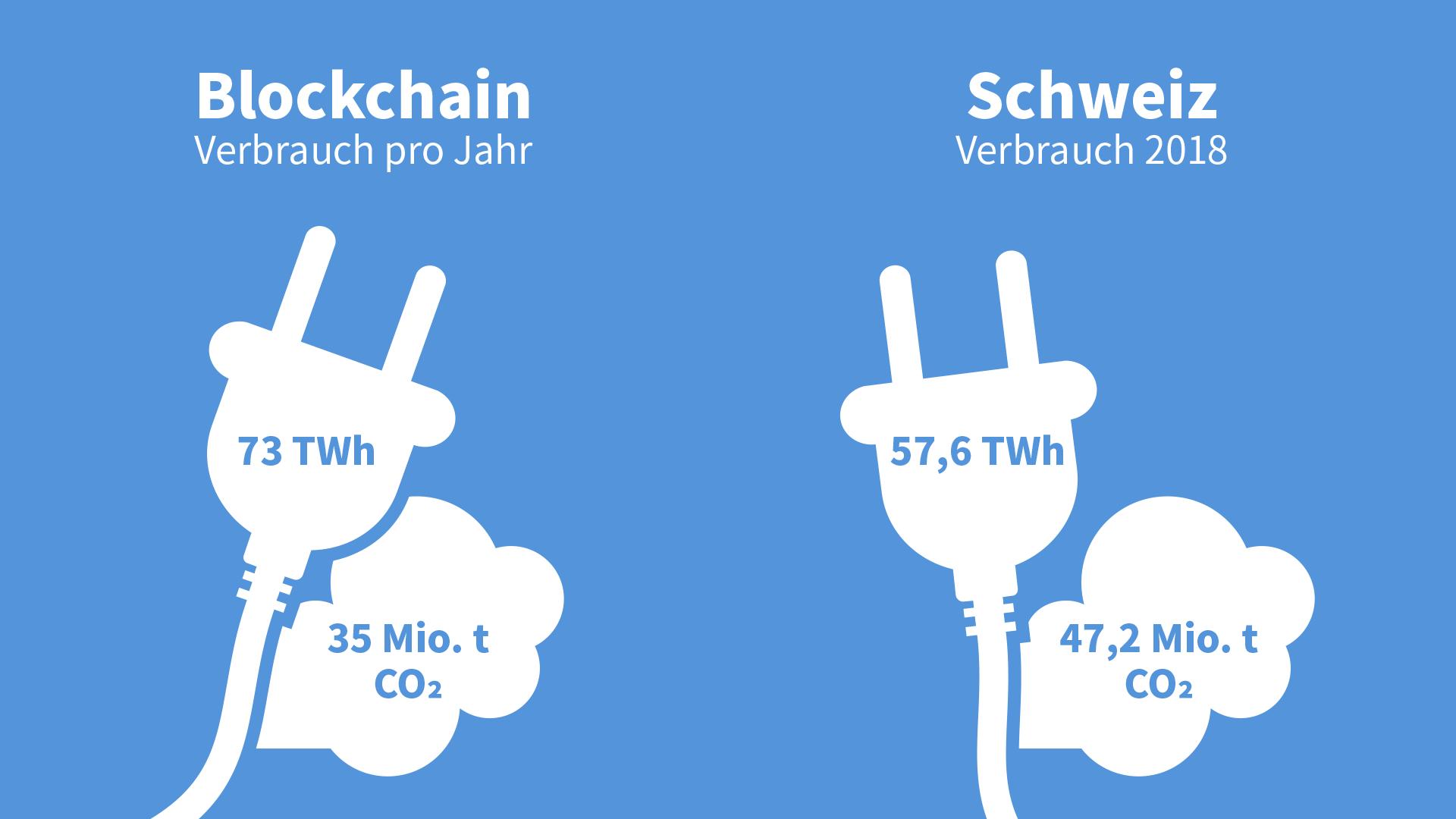 Info: Verbrauch Blockchain 35 Mio. t CO2, Verbrauch Schweiz 47,2 Mio. t CO2